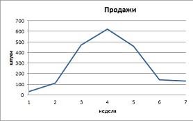 График продаж 1