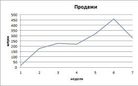 График продаж 3