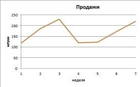 График продаж 2